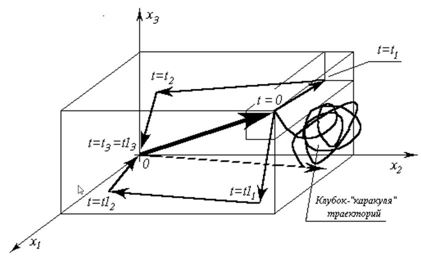 ris-5-zavisimost-optimalnoy-traektorii-obekta-ot-uporyadochennosti-odnogo-i-togo-zhe-nabora-kontrolnyih-parametrov-v-vektore-tseley-upravleniya