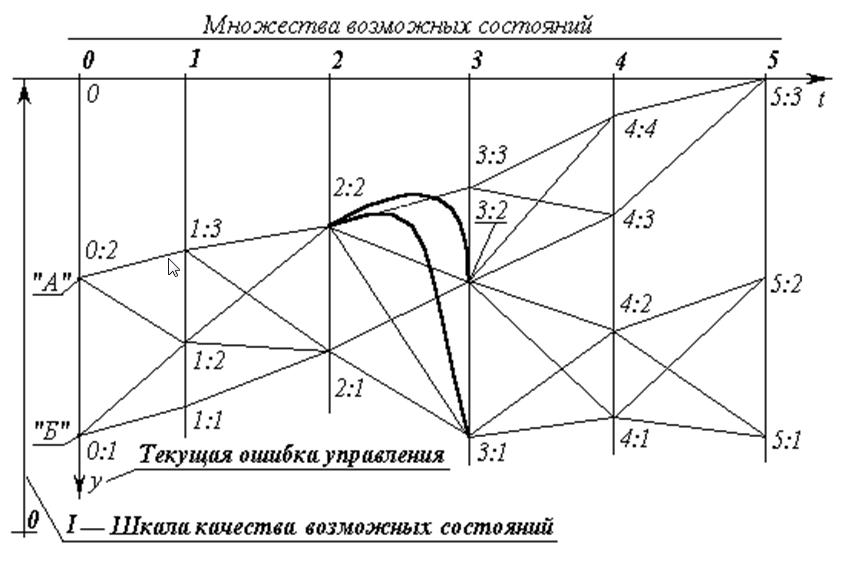 ris-9-dinamicheskoe-programmirovanie-razlichenie-i-dostatochno-obshhaya-teoriya-upravleniya