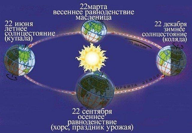 Астрономия Солнце Земля