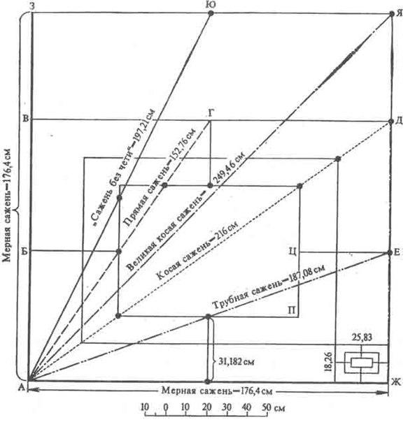 От без-образной математики к образному мышлению. Часть 3. Древнерусская и современная системы мер.