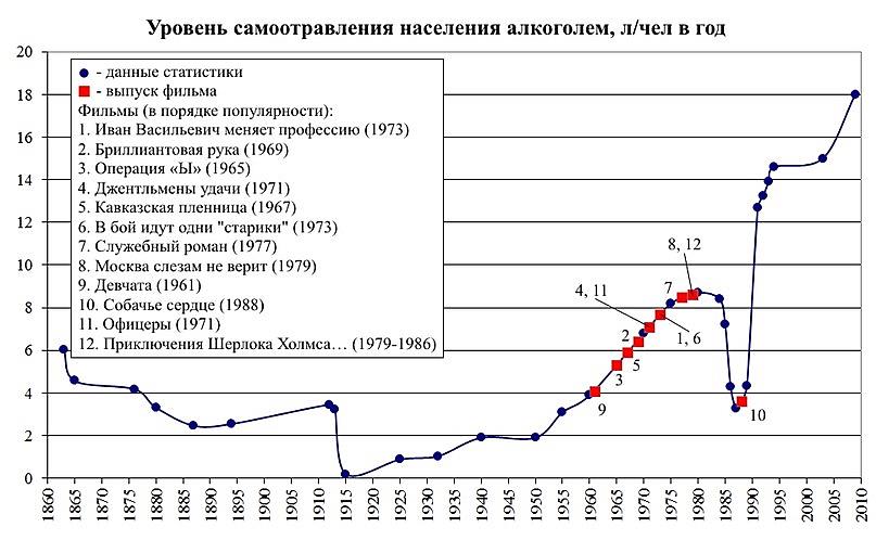График динамики самоотравления населения алкоголем в СССР-России и выхода популярных фильмов в СССР