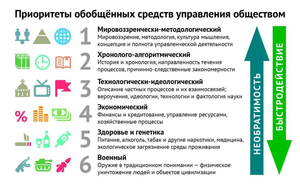 «Приоритеты обобщённых средств управления обществом»