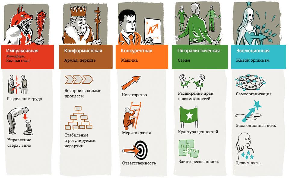 «Цветные организации» (по книге Фредерика Лалу «Открывая организации будущего»)